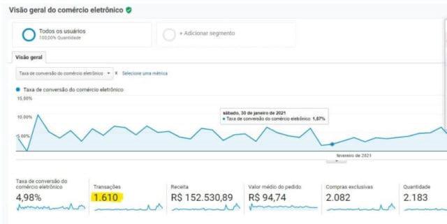transação no Google Analytics